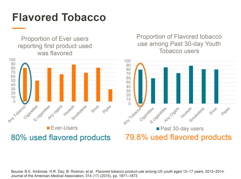 Proportion of Ever users reporting first product used was flavored