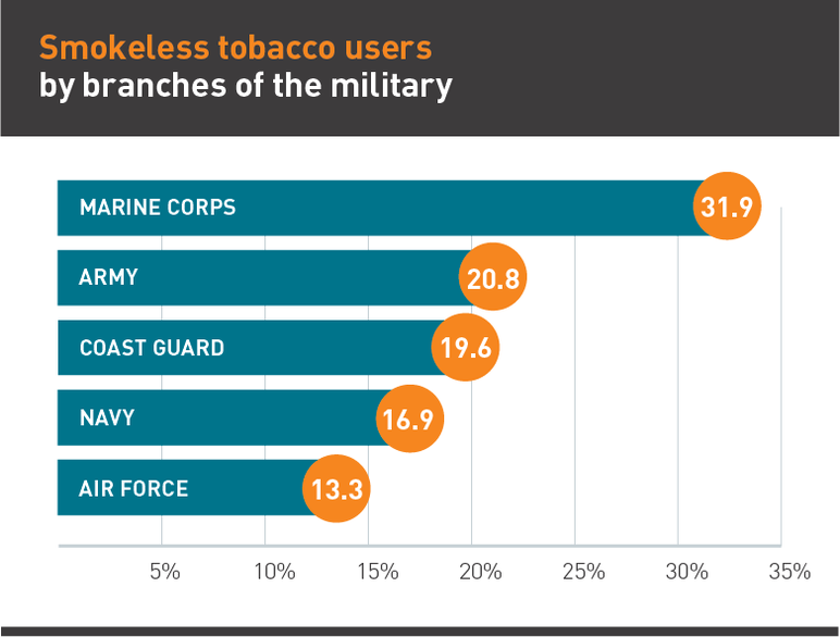 Smokeless tobacco users by branches of the military