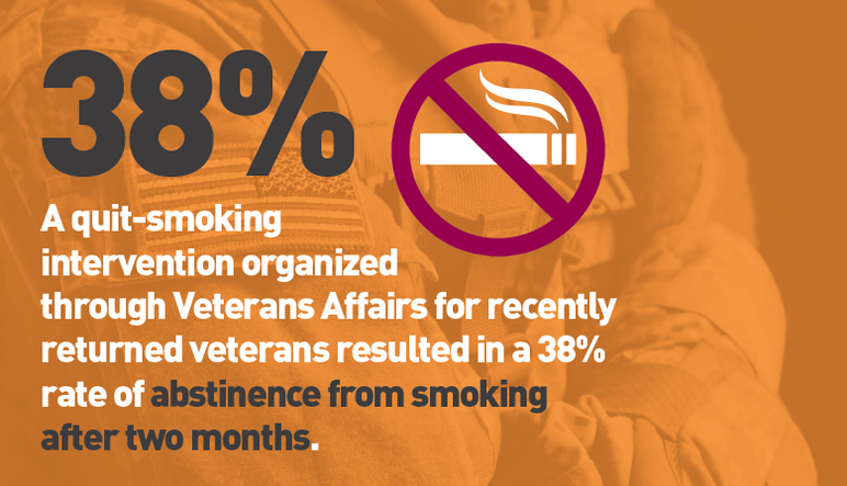 38%: A quit-smoking intervention organized through Veterans Affairs for recently returned veterans resulted in a 38% rate of abstinence from smoking after two months