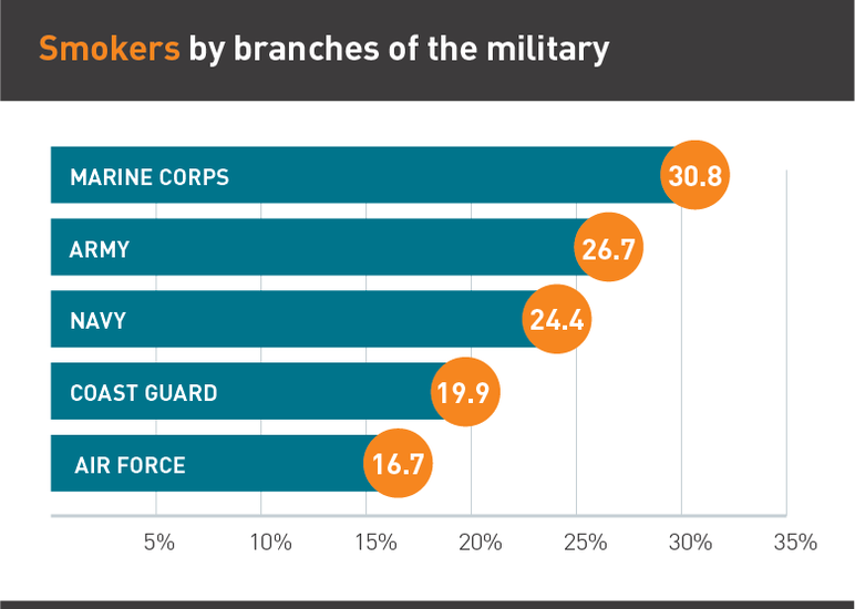 Smokers by branches of the military
