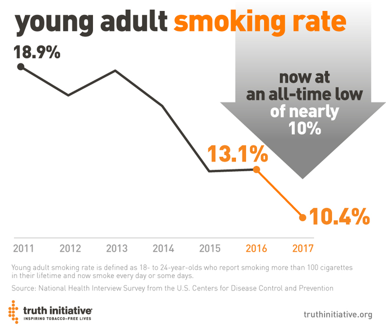 Young adult smoking rate now at an all-time low of nearly 10%