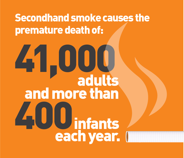Secondhand smoke causes the premature death of 41,000 adults and more than 400 infants each year.