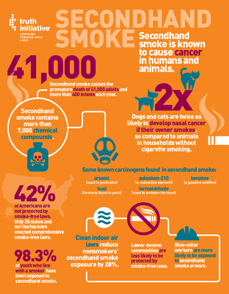 Secondhand smoke is known to cause cancer in humans and animals