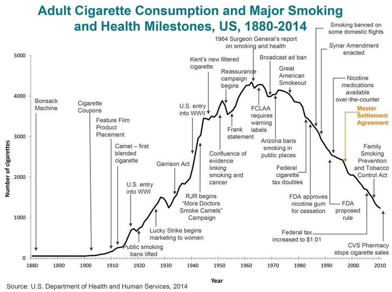 Adult cigarette consumption and major smoking and health milestones, 1881-2014