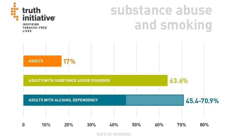 substance abuse and smoking