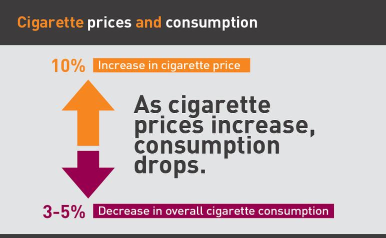 Cigarette prices and consumption