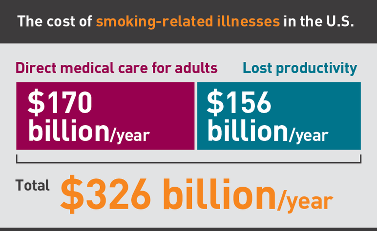 The cost of smoking-related illnesses in the US