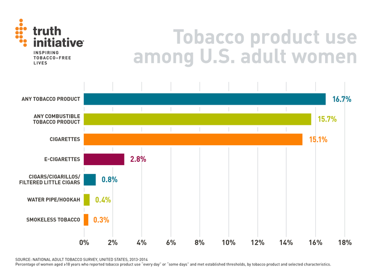 Tobacco product use among US adult women