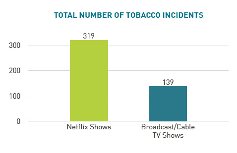 total number of tobacco incidents