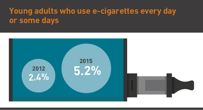 Young adults who use e-cigarettes every day or some days