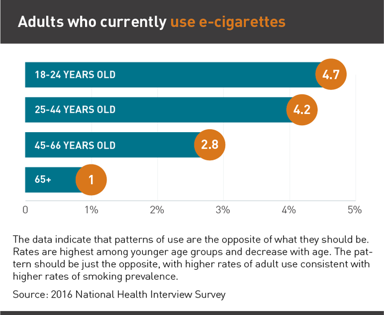 Adults who currently use e-cigarettes