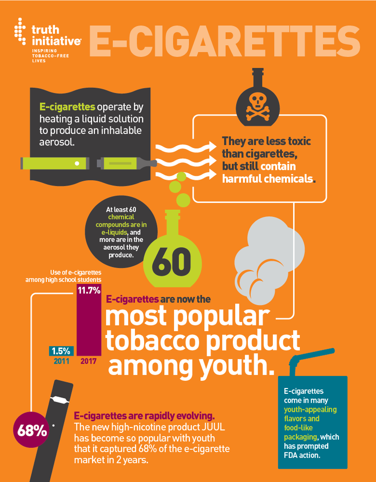 E-cigarettes are now the most popular tobacco product among youth