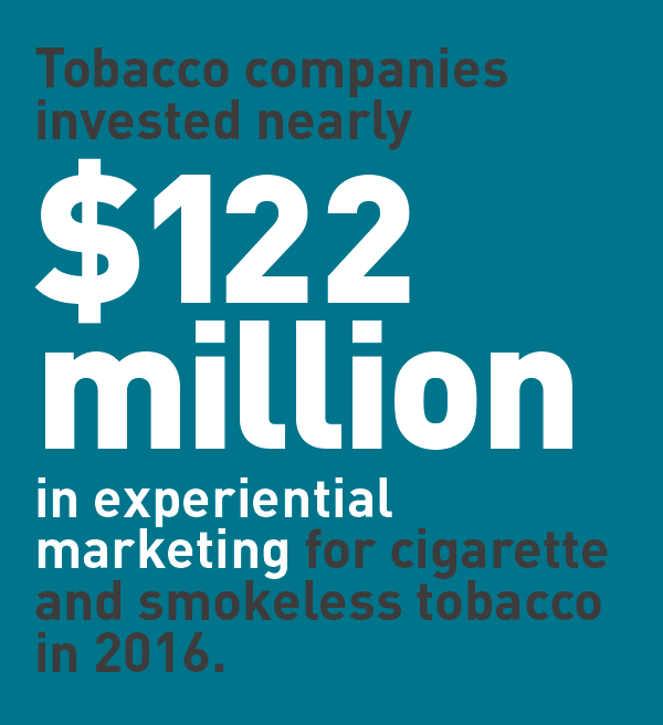 Tobacco companies invested nearly $122 million in experiential marking for cigarette and smokeless tobacco in 2016