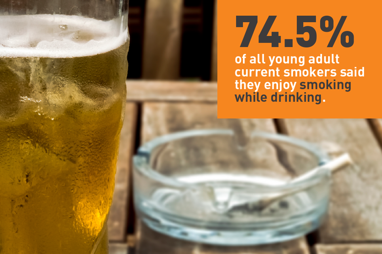 74.5% of all young adult current smokers said they enjoy smoking while drinking