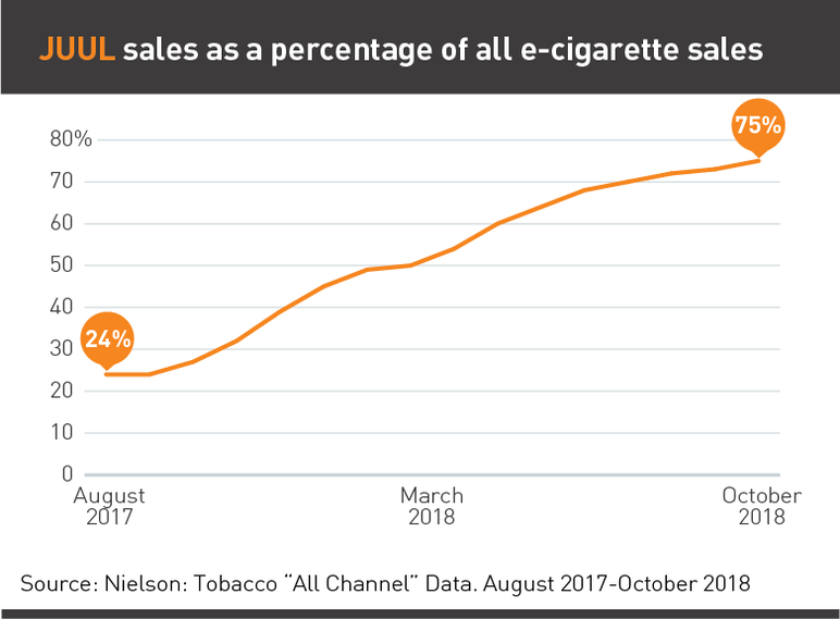 JUUL sales as a percentage of all e-cigarette sales