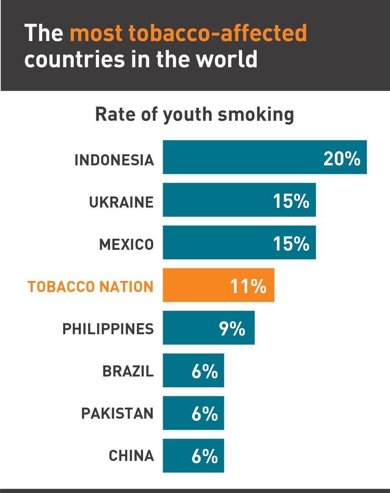 The most tobacco-affected countries in the world