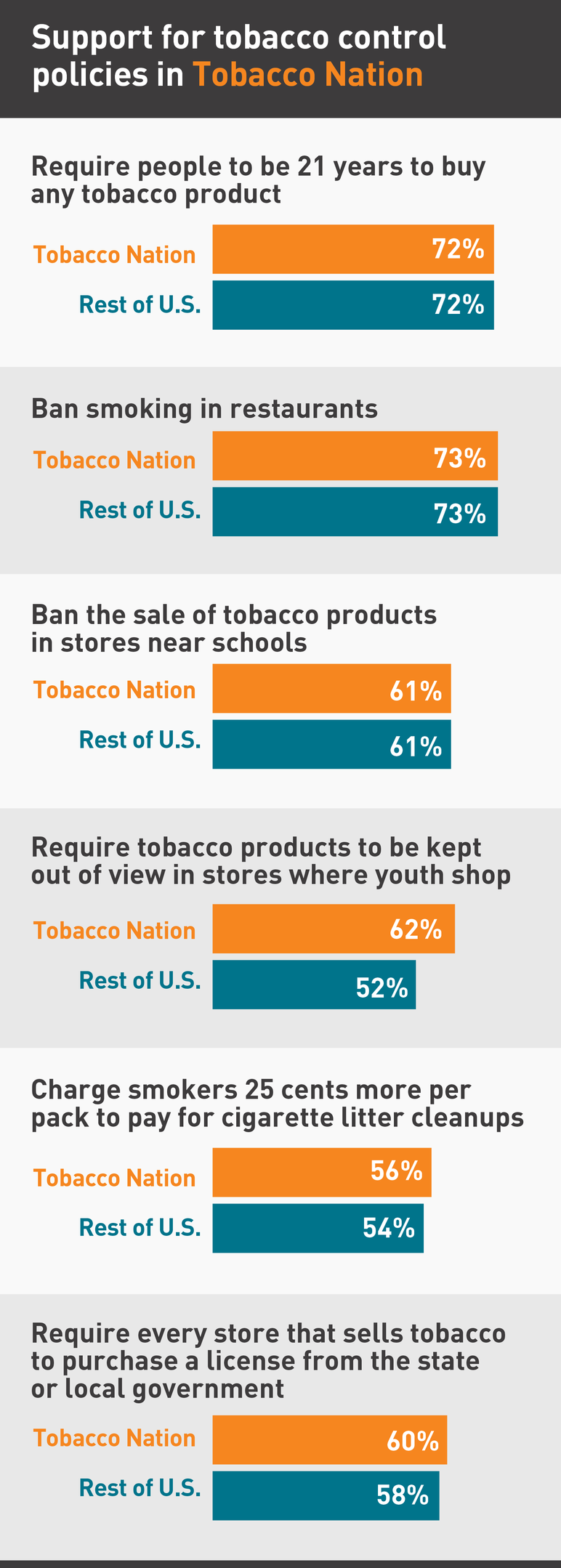 Support for tobacco control policies in Tobacco Nation