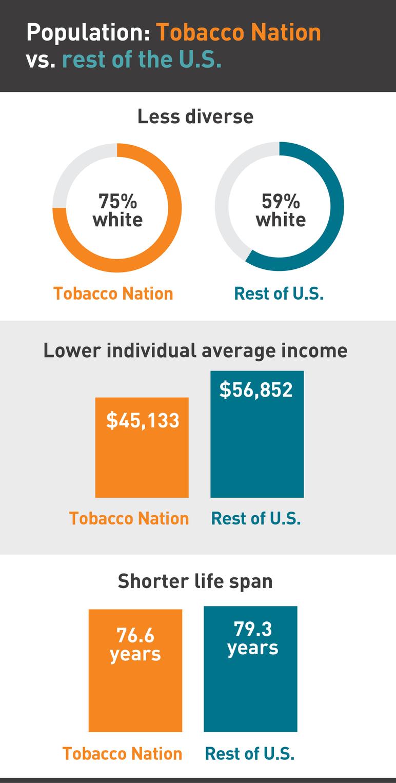 Population: Tobacco Nation vs. rest of the US