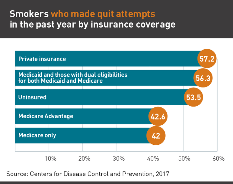 Smokers who made quit attempts in the past year by insurance coverage