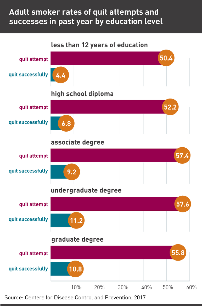 Adult smoker rates of quit attempts and successes in past year by education level