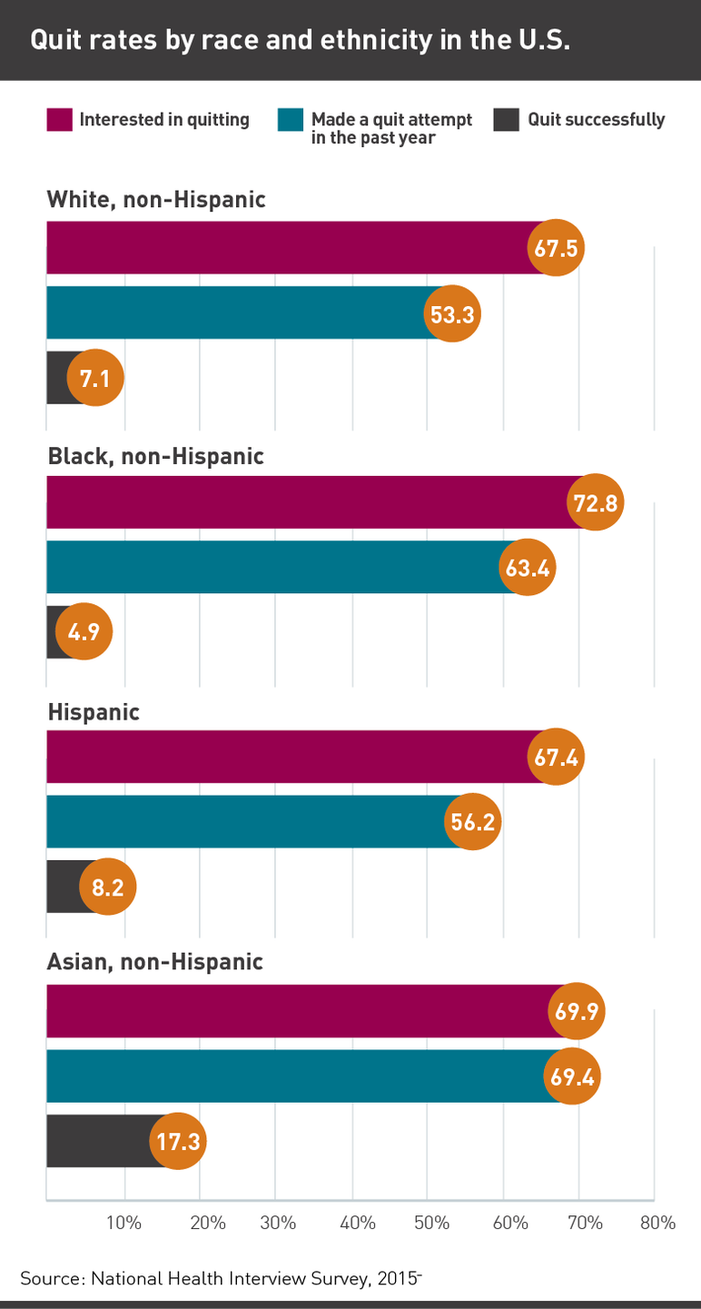 Quit rates by race and ethnicity in the US