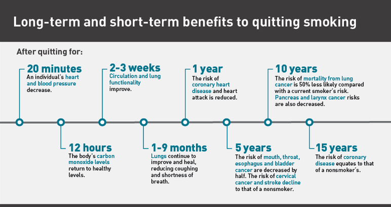 Long term and short term benefits to quitting smoking