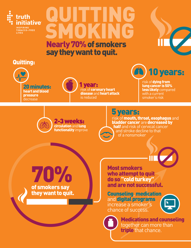 Nearly 70% of smokers say they want to quit