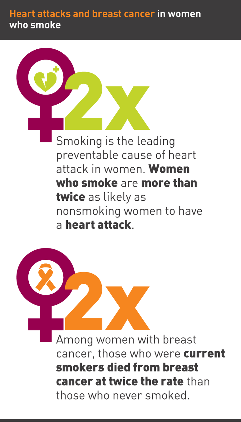 Heart attacks and breast cancer in women who smoke