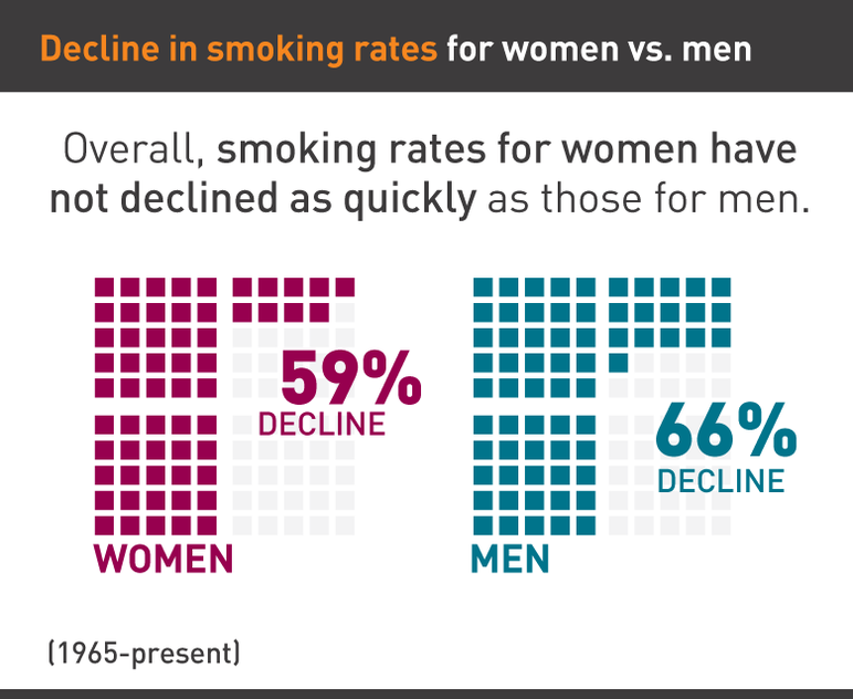 Decline in smoking rates for women vs men