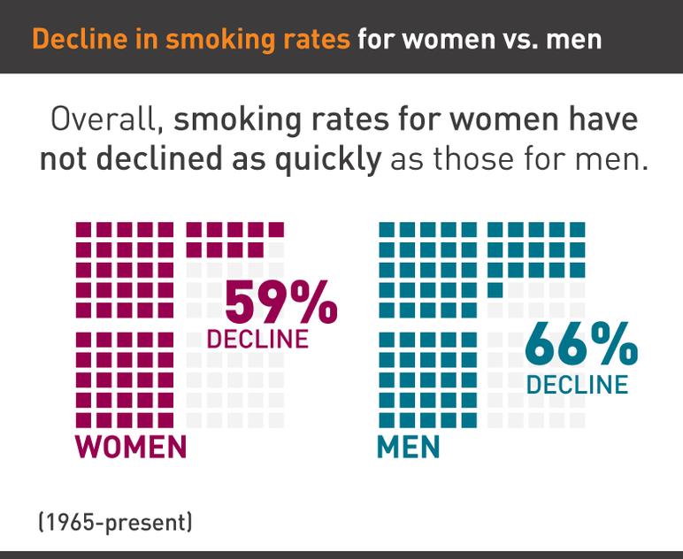 Decline in smoking rates for women vs men