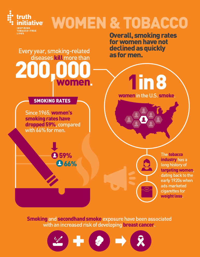 Women & Tobacco: Overall, smoking rates for women have not declined as quickly as for men