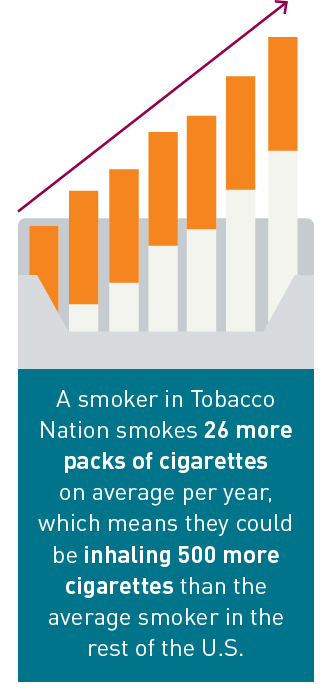 A smoker in Tobacco Nation smokes 26 more packs of cigarettes on average per year