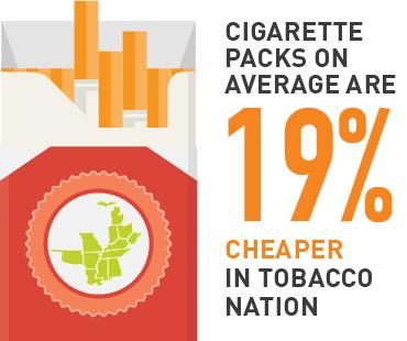 Cigarette packs are on average 19% cheaper in tobacco nation