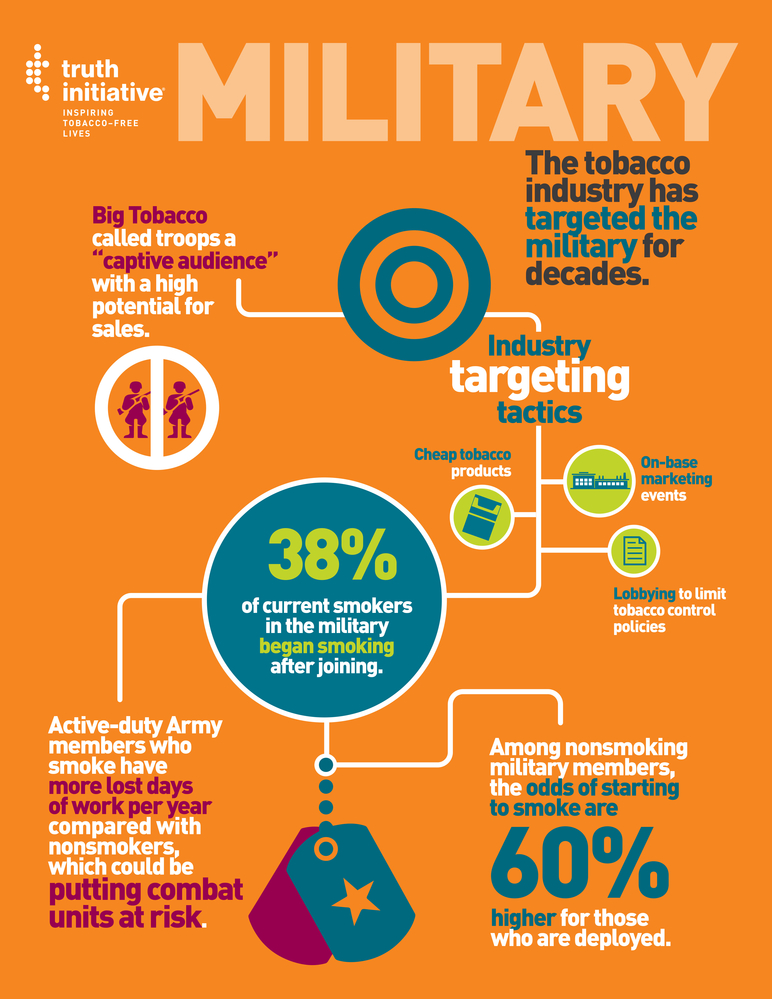 Military: The tobacco industry has targeted the military for decades
