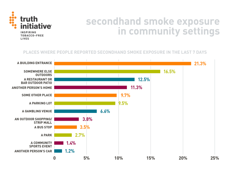 Secondhand smoke exposure in community settings
