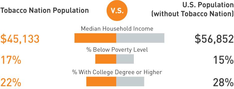 tobacco nation populatoin vs US population income chart