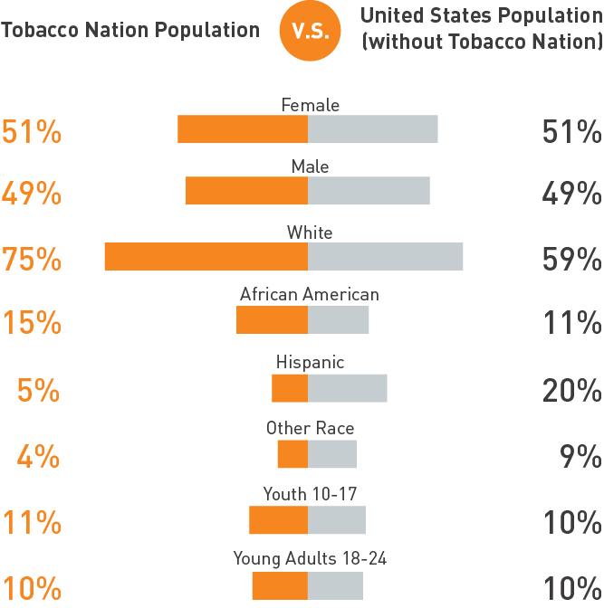 Tobacco nation vs united states population demographics