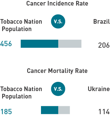 Cancer Incidence and Mortality Rate