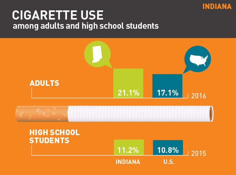 Indiana cigarette use among adults and high school students