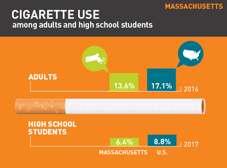 Massachusetts cigarette use among adults and high school students