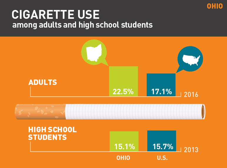 Ohio cigarette use among adults and high school students