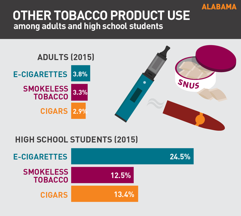 Alabama other tobacco product use among adults and high school students