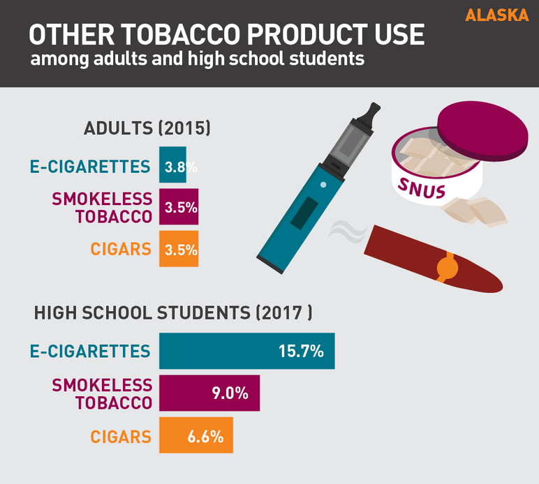 Alaska other tobacco product use among adults and high school students
