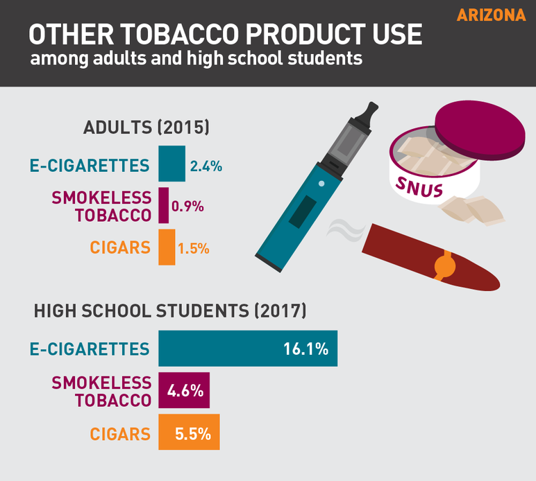 Arizona other tobacco use among adults and high school students