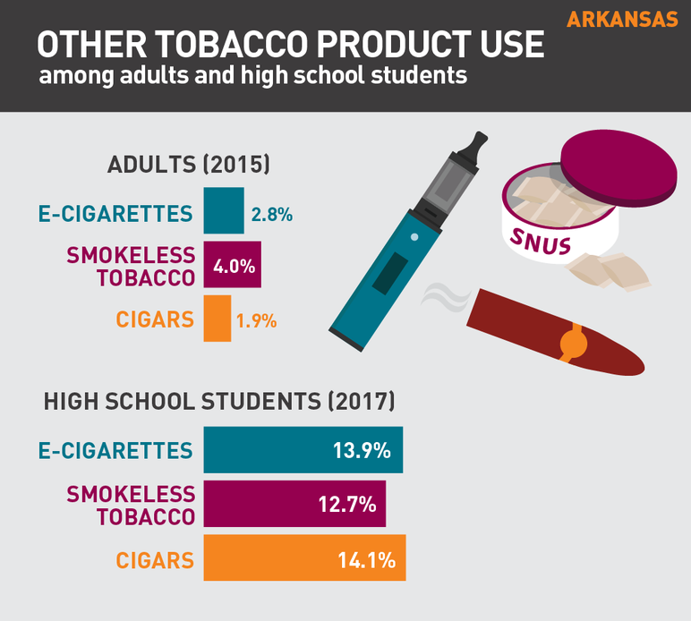 Arkansas other tobacco product use among adults and high school students