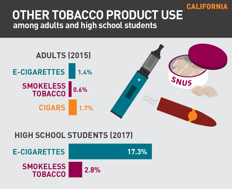 California other tobacco product use among adults and high school students