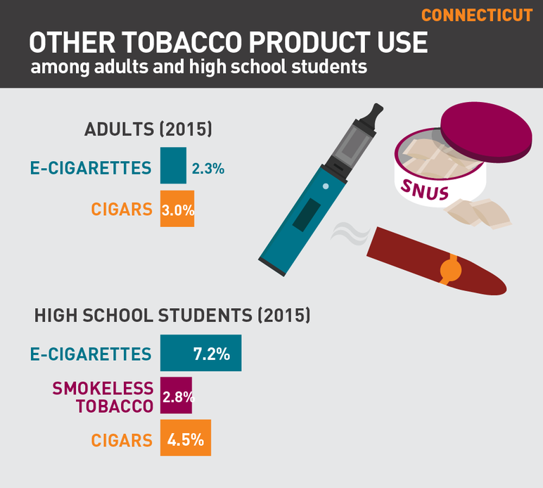 Connecticut other tobacco product use