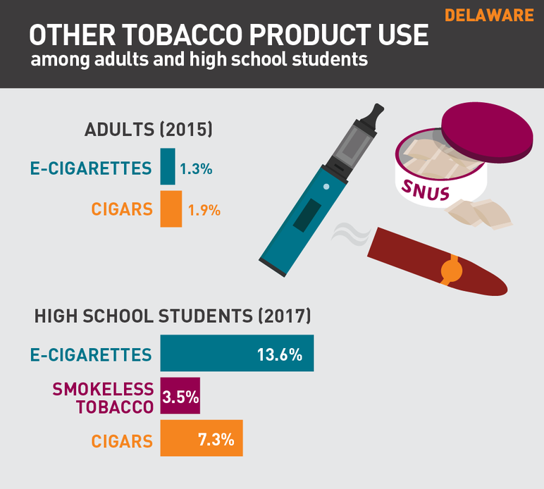 Delaware other tobacco product use among adults and high school students