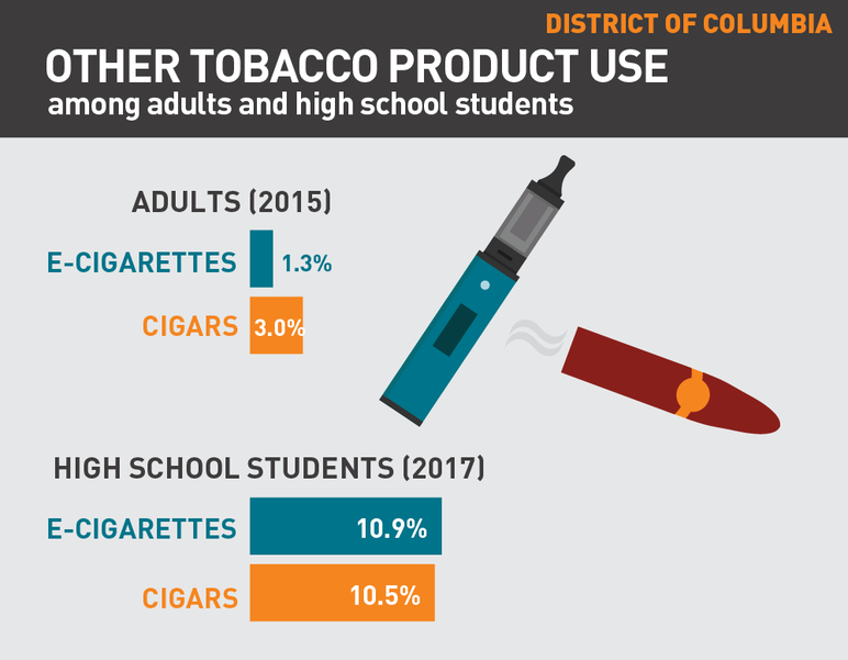 District of Columbia other tobacco product use among adults and high school students
