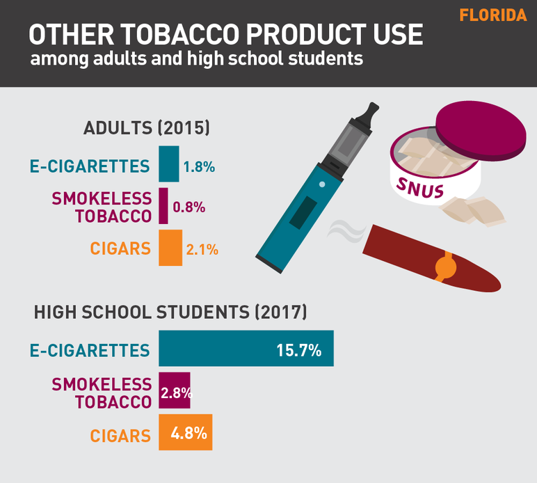 Florida other tobacco product use among adults and high school students